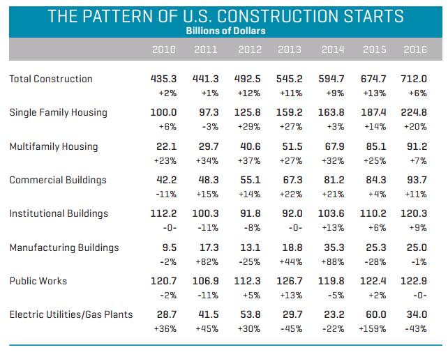 Philadelphia Construction