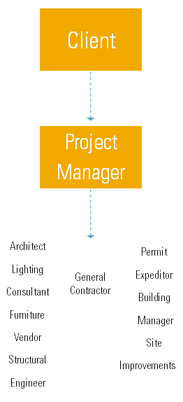 5 Differences Between a Project Manager and a Construction
