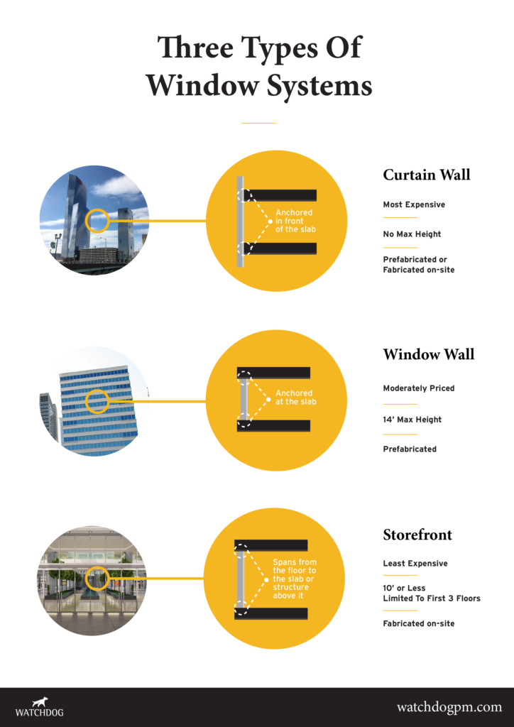 The Three Types of Commercial Window Systems